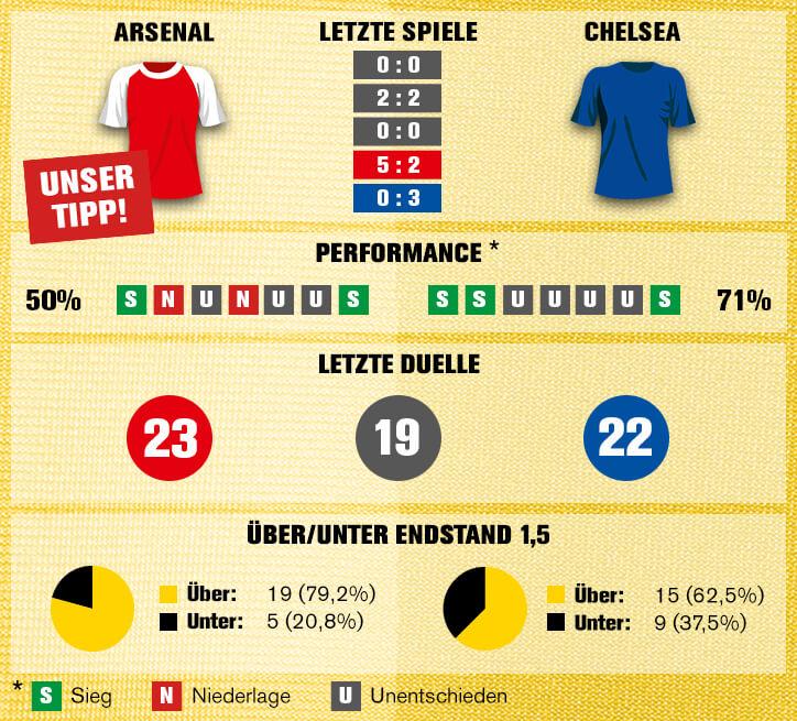 Sportwetten-Tipp: Arsenal vs Chelsea - 24.01.2018