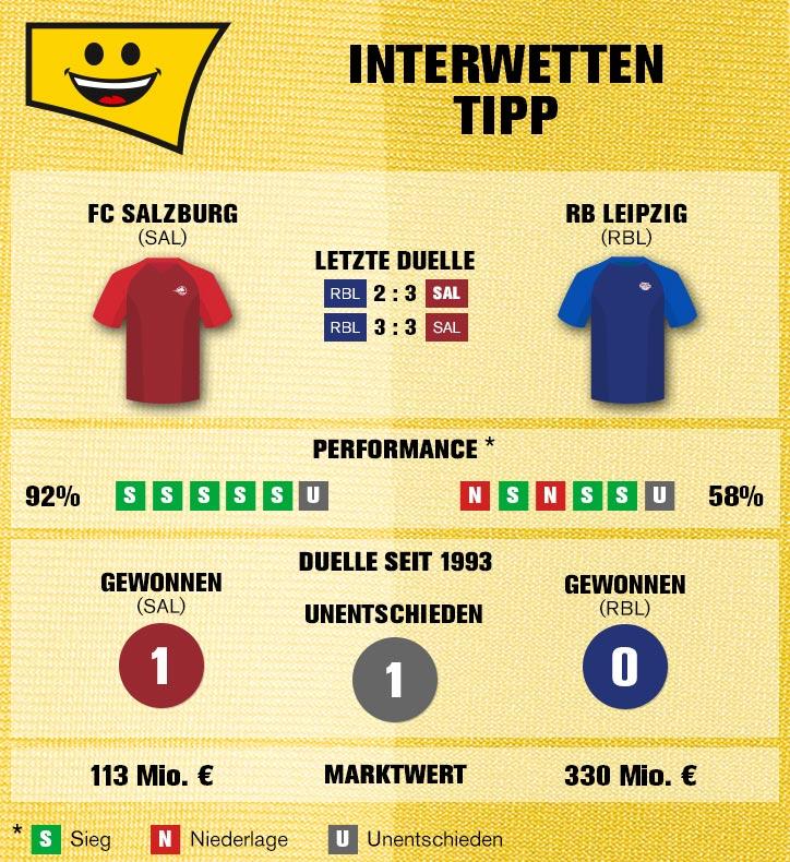 Sportwetten-Tipp: FC Salzburg – RB Leipzig - 29.11.2018