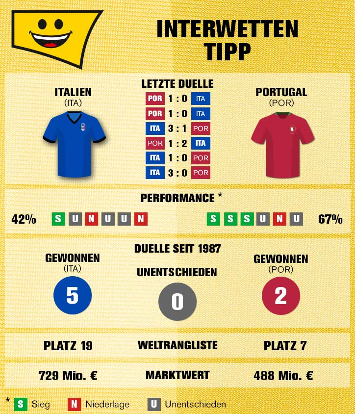 UEFA Nations League: Italien Portugal
