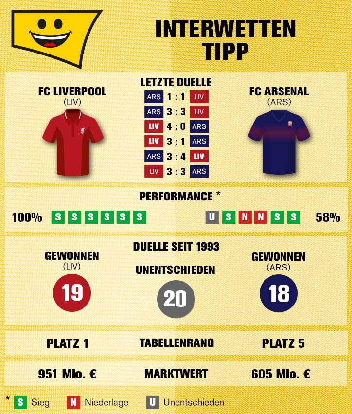 Sportwetten-Tipp: FC Liverpool – FC Arsenal - 29.12.2018