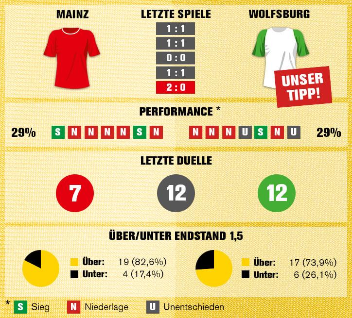 Sportwetten-Tipp: Mainz vs Wolfsburg - 23.02.2018