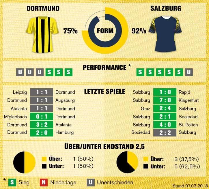 Sportwetten-Tipp: Dortmund vs RB Salzburg - 08.03.2018