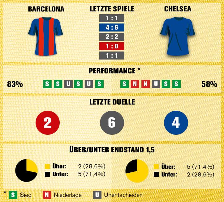 Sportwetten-Tipp: FC Barcelona vs Chelsea FC - 14.03.2018