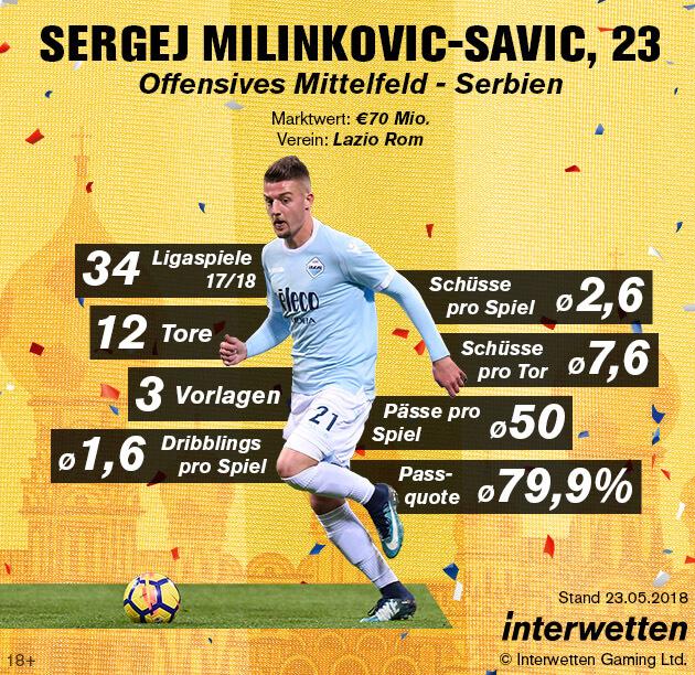 Sergej Milinkovic-Savic