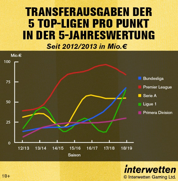 Transferausgaben pro Punkt in der 5-Jahreswertung
