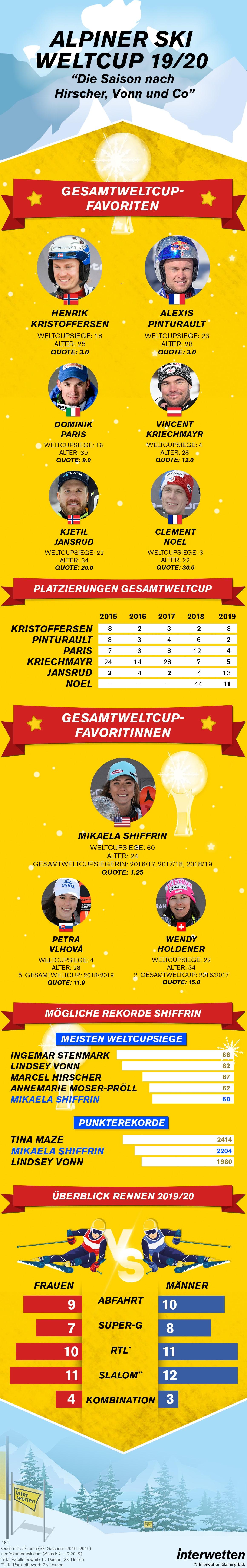 Quoten Alpiner Ski Weltcup 2019-20