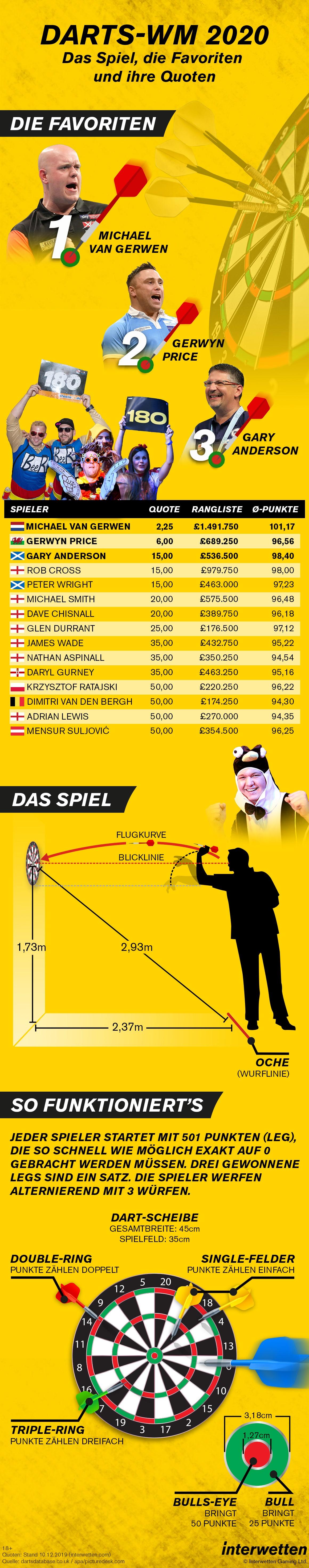 Infografik_Darts_WM_2020