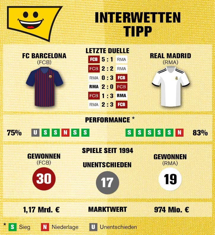 Sportwetten-Tipp: FC Barcelona – Real Madrid