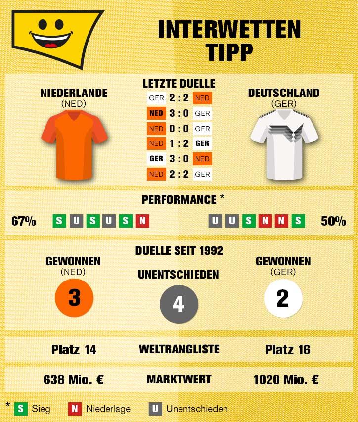 Sportwetten-Tipp Niederlande – Deutschland