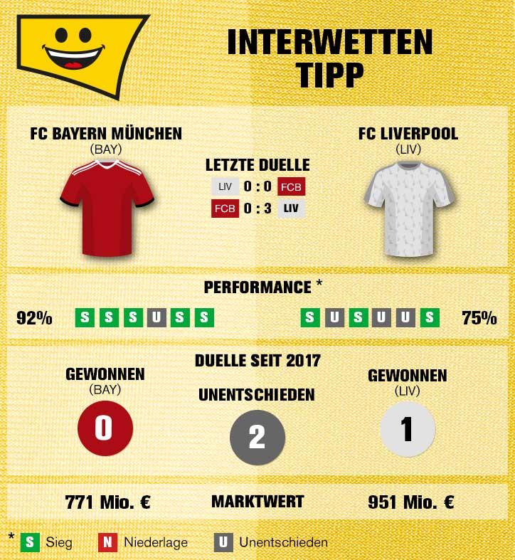 Sportwetten-Tipp: FC Bayern – FC Liverpool