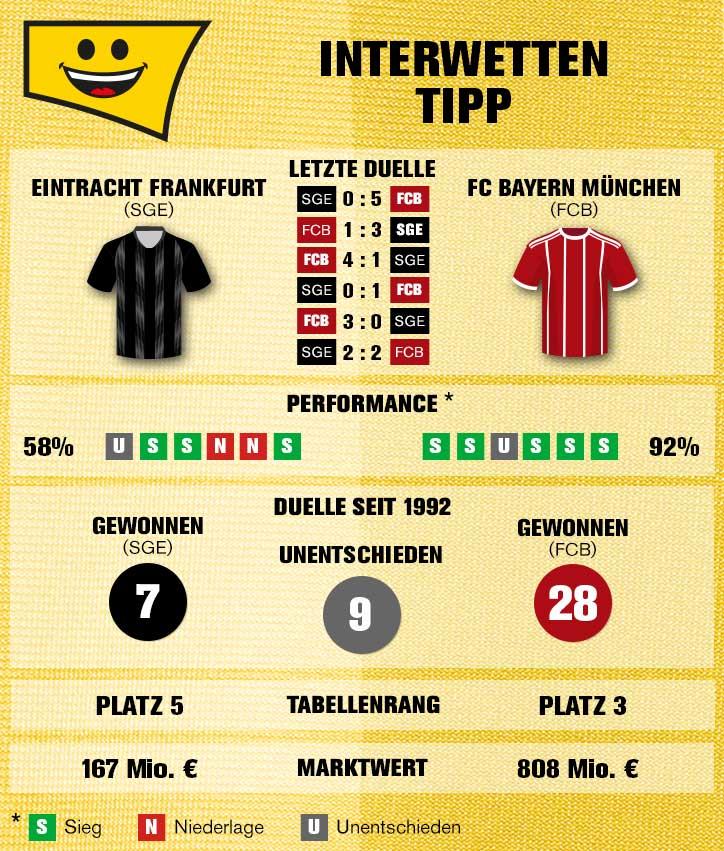 Sportwetten-Tipp: Eintracht Frankfurt – FC Bayern - 22.12.2018