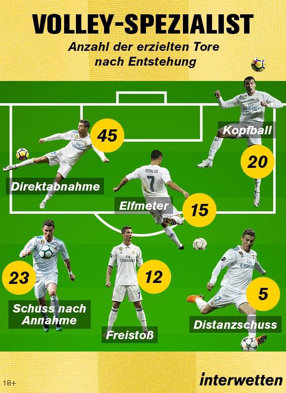 Cristiano Ronaldo Infografik