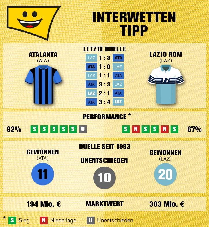 Sportwetten-Tipp: Atalanta – Lazio Rom