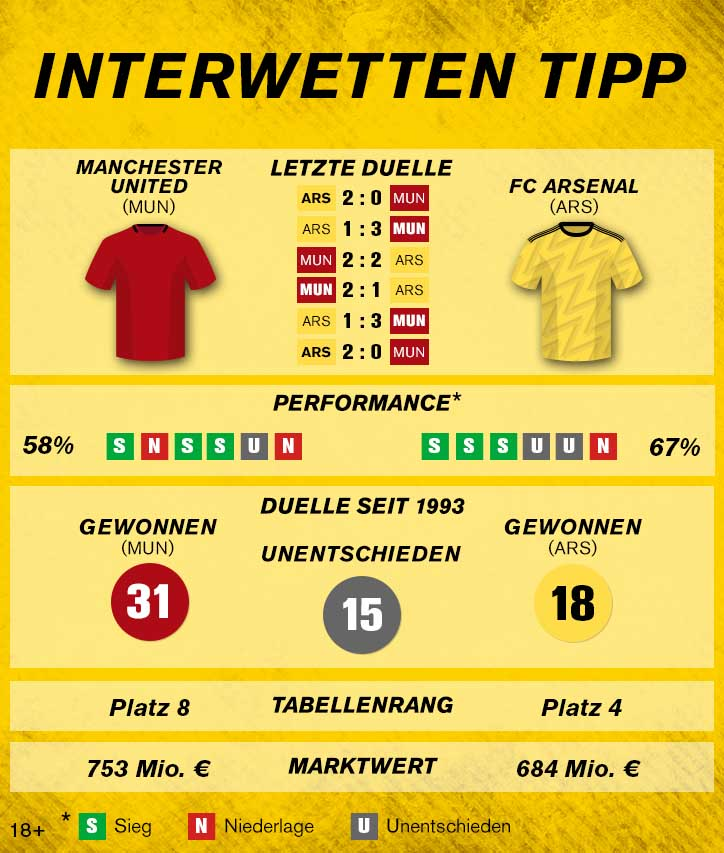 Sportwetten-Tipp Manchester United FC Arsenal