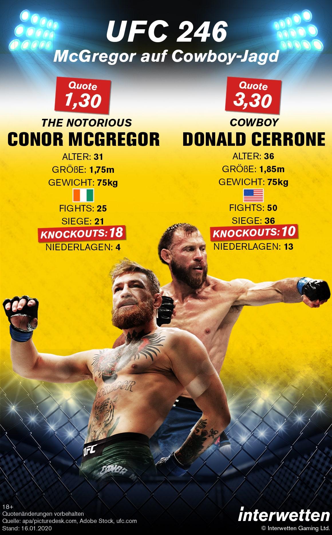 UFC 246 Conor McGregor Cowboy Cerrone Infografik Interwetten