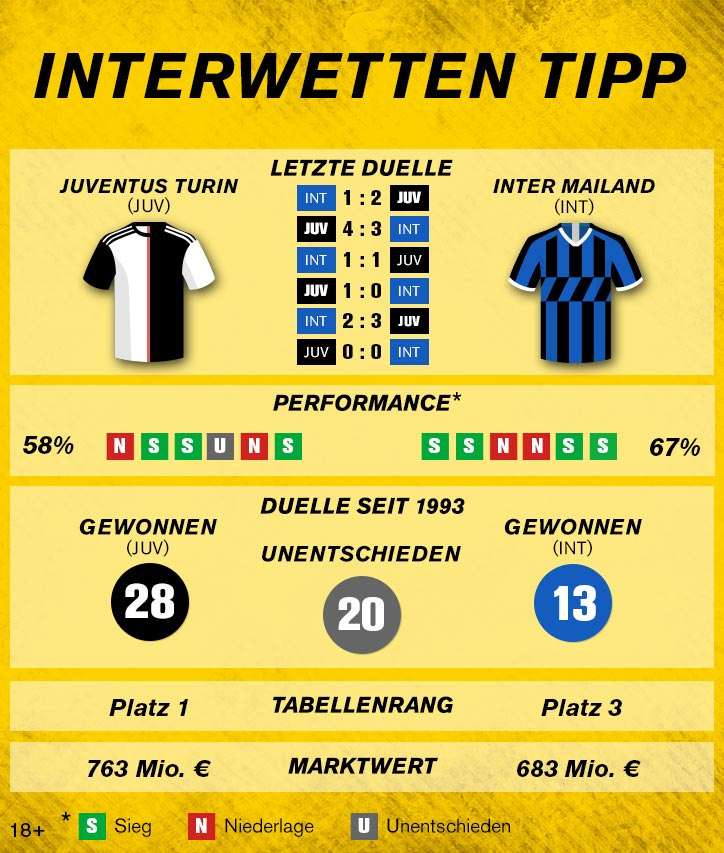 Sportwetten-Tipp: Juventus Turin – Inter Mailand