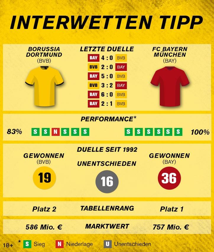 Sportwetten-Tipp: Borussia Dortmund – FC Bayern