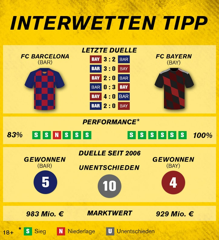 Sportwetten-Tipp: FC Barcelona – FC Bayern