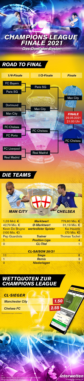 Infografik Champions League Finale 2021