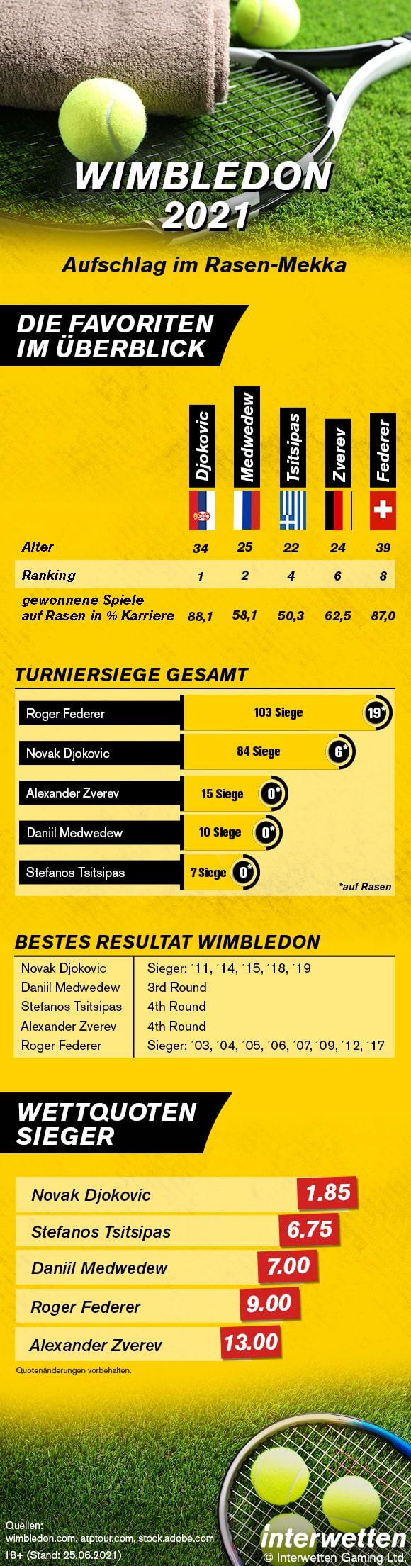 Infografik Wimbledon 2021