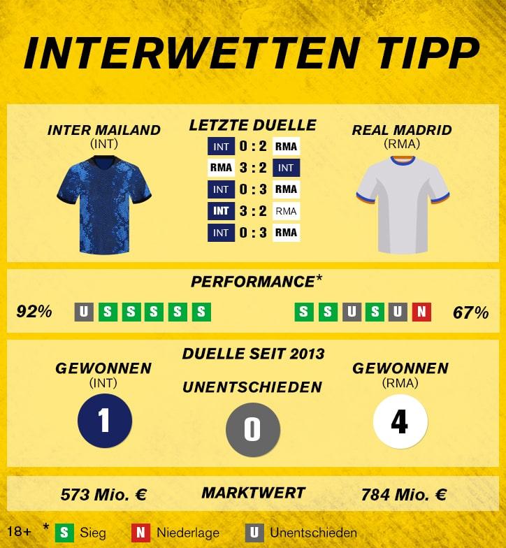 Sportwetten-Tipp: Inter Mailand – Real Madrid